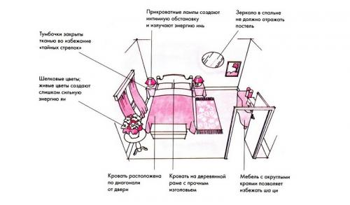 Спальня по фен-шуй стороны света. Расположение по сторонам света