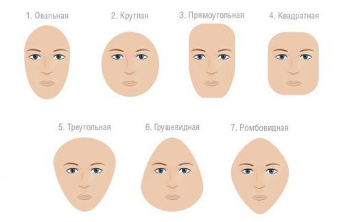 Какие шапки носить с круглым лицом. Как определить форму лица