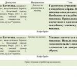 Сейчас наша Инна евтихова на Бьюти конгресе в Киеве!